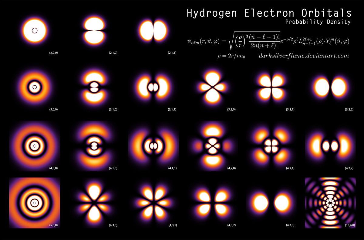 electron clouds...