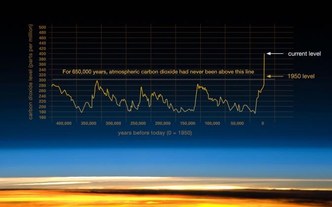 203_co2-graph-080315