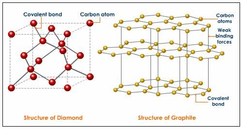 diamond-structure-graphite-structure