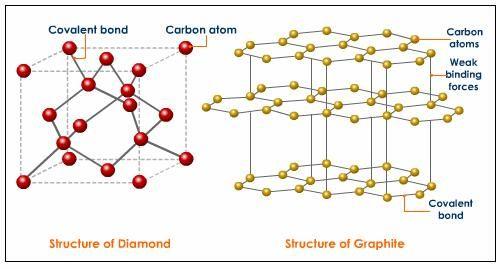 diamond-structure-graphite-structure